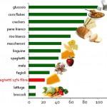Indice-glicemico-150x150 Nutrición y Acondicionamiento Físico