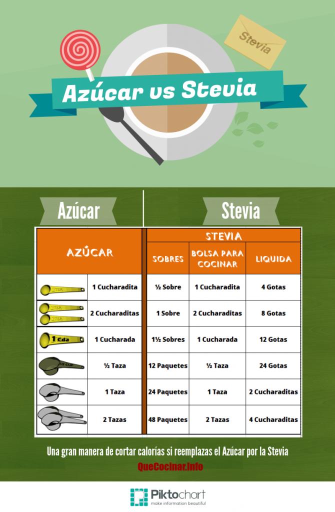 Azuvar-Vs-Stevia-670x1024 Brownies De Frijol Negro | Receta De Brownies Sin Harina